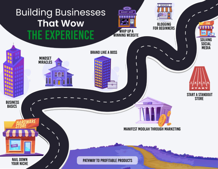 Visual Roadmap of Courses in Building Business That Wow The Experience   Busy Life Healthy Wife   Business Courses for Women